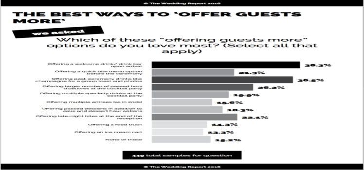 Attention Caterers: Looking for Items to Up-sell to Your Clients? Here's What They Want